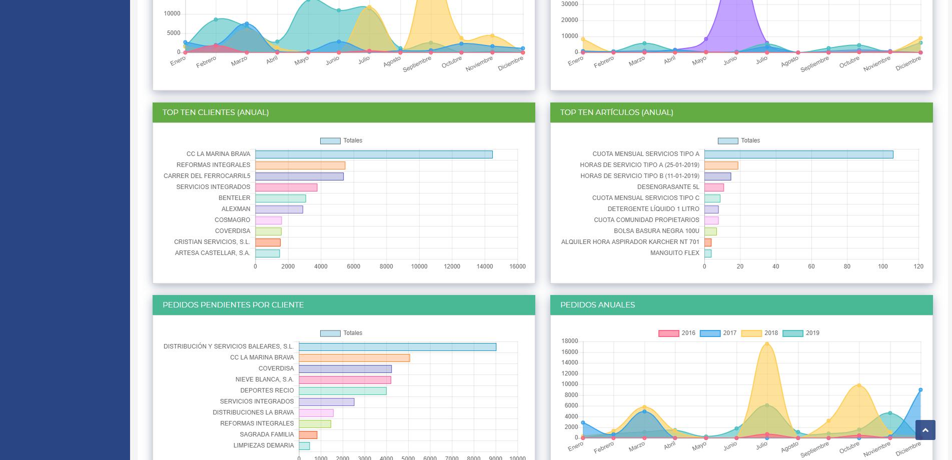 Repasat-Agentes Comerciales-Estadísticas y Tablas dinámicas 2